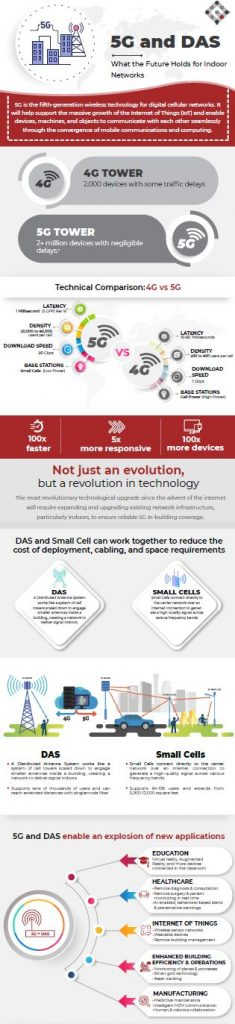 infographic 5g das scaled