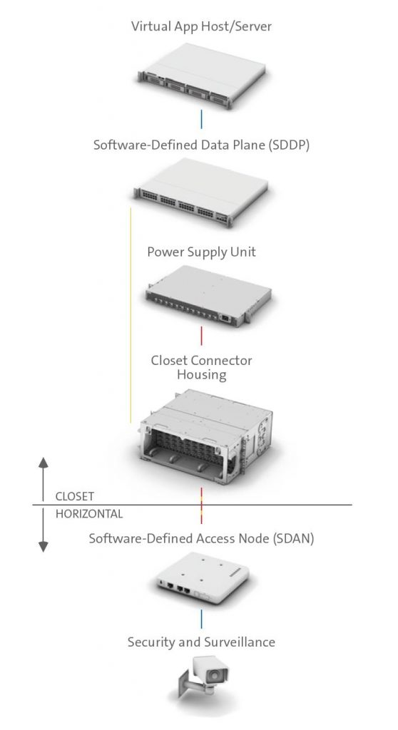 network corning security scaled